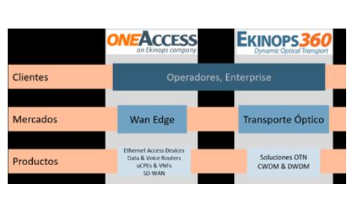 EKINOPS Redes Ópticas de Transmisión DWDM